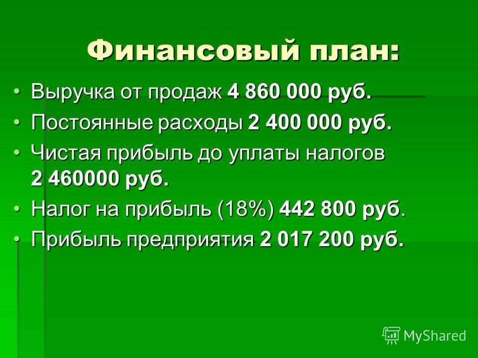 Финансовый план: Выручка от продаж 4 860 000 руб.Выручка от продаж 4 860 000 руб. Постоянные расходы 2 400 000 руб.Постоянные расходы 2 400 000 руб. Чистая прибыль до уплаты налогов 2 460000 руб.Чистая прибыль до уплаты налогов 2 460000 руб. Налог на