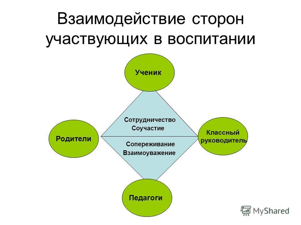 Сотрудничество Соучастие Сотрудничество Соучастие Сопереживание Взаимоуважение Педагоги Классный руководитель Родители Ученик Взаимодействие сторон участвующих в воспитании