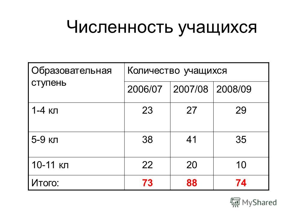 Численность учащихся Образовательная ступень Количество учащихся 2006/072007/082008/09 1-4 кл232729 5-9 кл384135 10-11 кл222010 Итого:738874