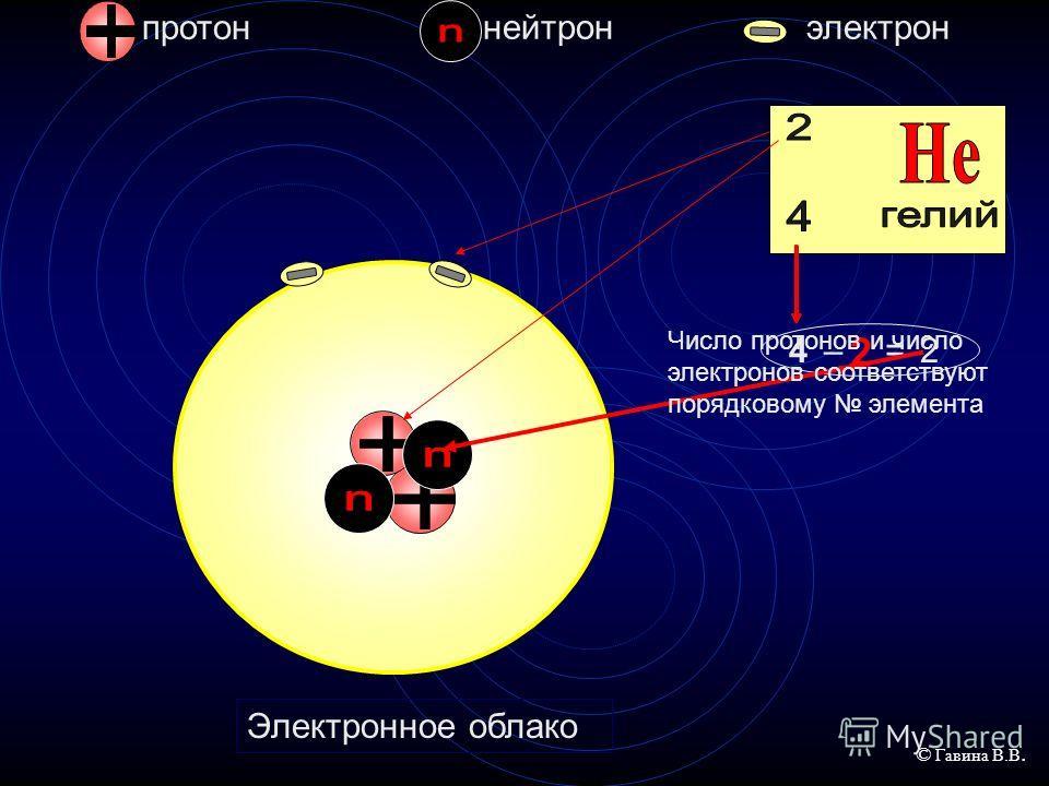 протон нейтронэлектрон 1 Водород Электронное облако Число протонов и число электронов соответствуют порядковому элемента © Гавина В.В.