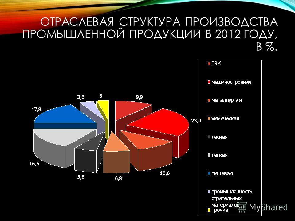 ОТРАСЛЕВАЯ СТРУКТУРА ПРОИЗВОДСТВА ПРОМЫШЛЕННОЙ ПРОДУКЦИИ В 2012 ГОДУ, В %.