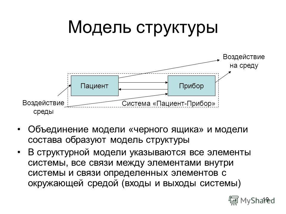 19 Модель структуры Объединение модели «черного ящика» и модели состава образуют модель структуры В структурной модели указываются все элементы системы, все связи между элементами внутри системы и связи определенных элементов с окружающей средой (вхо