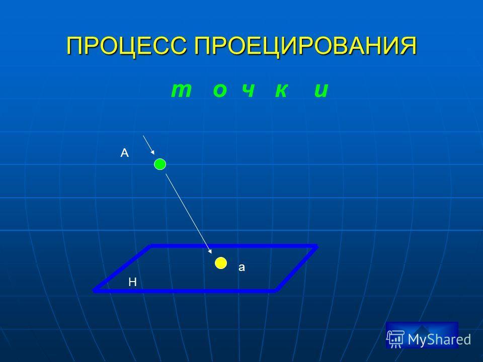 Процесс проецирования точки Проекция Процесс получения проекции Определение проецирования Виды проецирования Центральное проецирование Параллельное проецирование Виды параллельного проецирования Прямоугольное проецирование Применение видов проецирова
