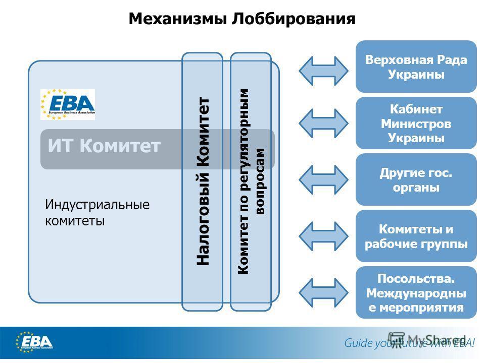 ИТ Комитет Индустриальные комитеты Механизмы Лоббирования Верховная Рада Украины Кабинет Министров Украины Другие гос. органы Комитеты и рабочие группы Налоговый Комитет Комитет по регуляторным вопросам Посольства. Международны е мероприятия