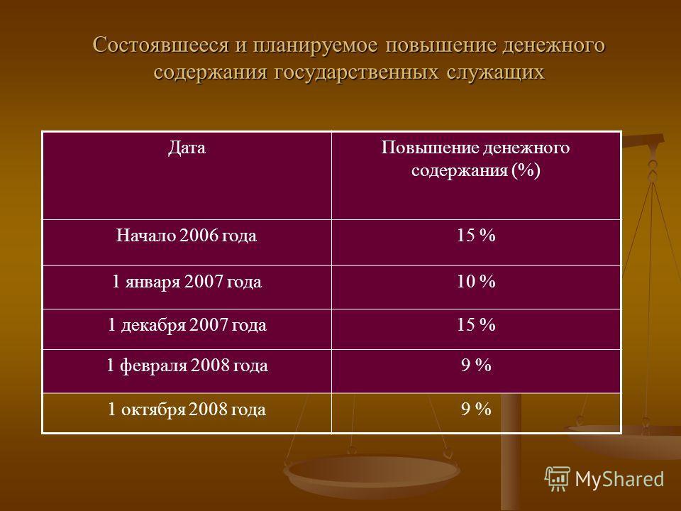 Состоявшееся и планируемое повышение денежного содержания государственных служащих ДатаПовышение денежного содержания (%) Начало 2006 года15 % 1 января 2007 года10 % 1 декабря 2007 года15 % 1 февраля 2008 года9 % 1 октября 2008 года9 %