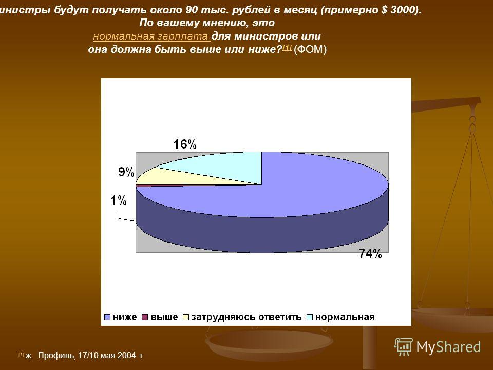 Министры будут получать около 90 тыс. рублей в месяц (примерно $ 3000). По вашему мнению, это нормальная зарплата для министров илинормальная зарплата она должна быть выше или ниже? [1] (ФОМ) [1] [1] ж. Профиль, 17/10 мая 2004 г.