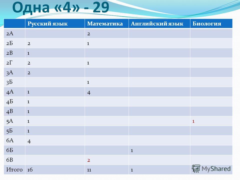 Одна «4» - 29 Русский языкМатематикаАнглийский языкБиология 2А2 2Б21 2В1 2Г21 3А2 3Б1 4А14 4Б1 4В1 5А11 5Б1 6А4 6Б1 6В2 Итого161111