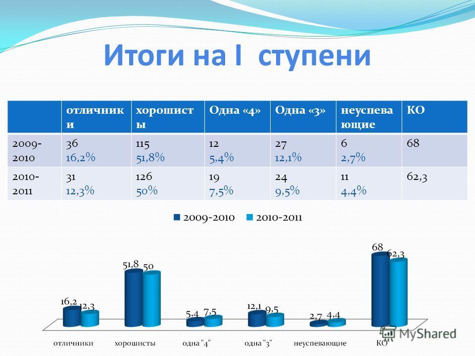 Итоги на I ступени отличник и хорошист ы Одна «4»Одна «3»неуспева ющие КО 2009- 2010 36 16,2% 115 51,8% 12 5,4% 27 12,1% 6 2,7% 68 2010- 2011 31 12,3% 126 50% 19 7,5% 24 9,5% 11 4,4% 62,3