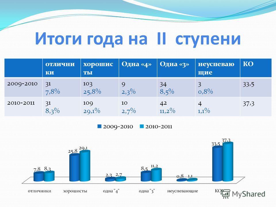 Итоги года на II ступени отлични ки хорошис ты Одна «4»Одна «3»неуспеваю щие КО 2009-201031 7,8% 103 25,8% 9 2,3% 34 8,5% 3 0,8% 33,5 2010-201131 8,3% 109 29,1% 10 2,7% 42 11,2% 4 1,1% 37,3