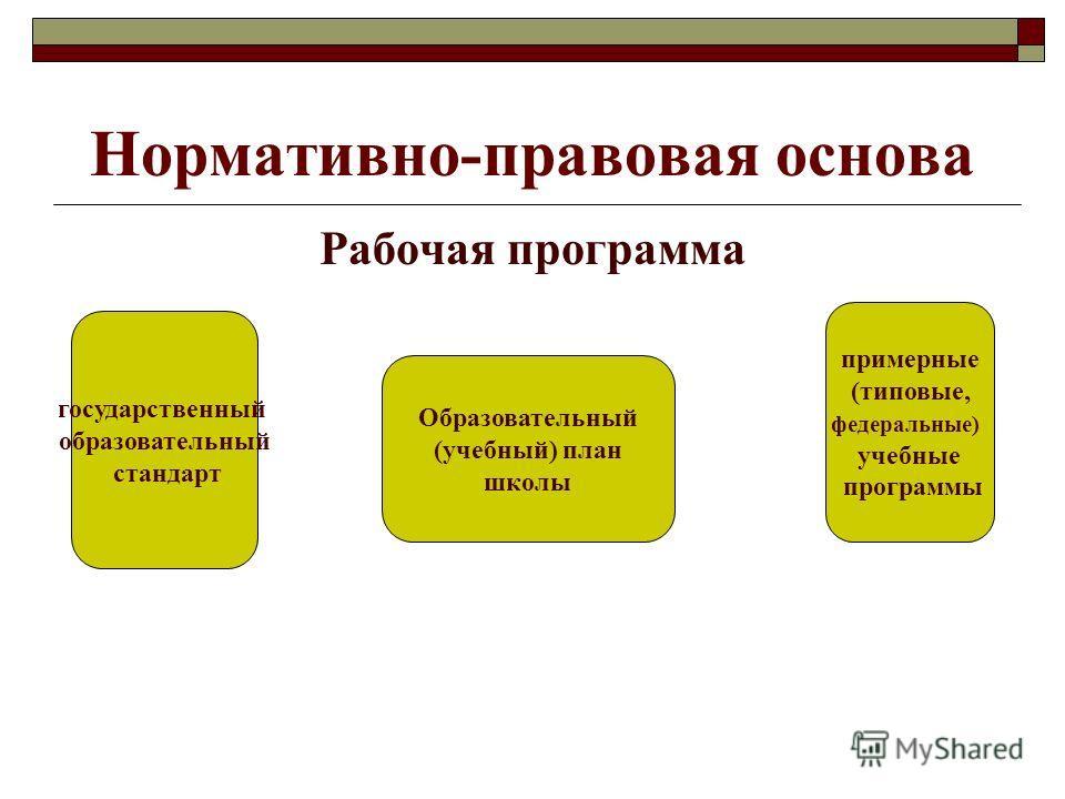 Нормативно-правовая основа Рабочая программа государственный образовательный стандарт Образовательный (учебный) план школы примерные (типовые, федеральные) учебные программы