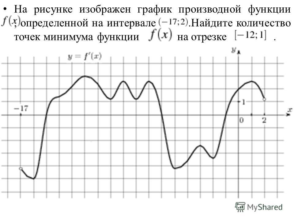 На рисунке изображен график производной функции, определенной на интервале.Найдите количество точек минимума функции на отрезке..