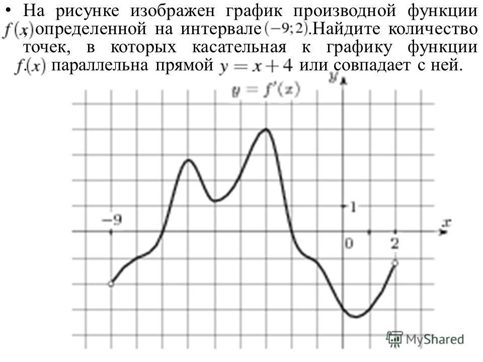 На рисунке изображен график производной функции, определенной на интервале.Найдите количество точек, в которых касательная к графику функции. параллельна прямой или совпадает с ней.