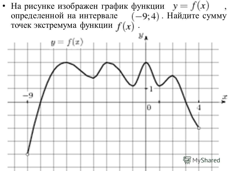На рисунке изображен график функции, определенной на интервале. Найдите сумму точек экстремума функции.