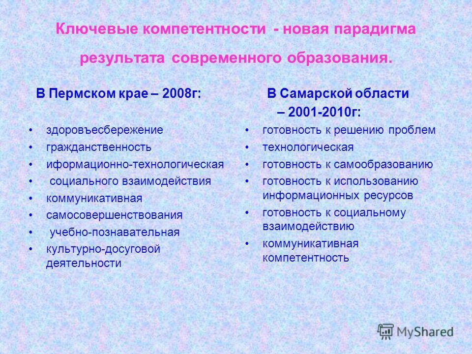 Ключевые компетентности - новая парадигма результата современного образования. В Пермском крае – 2008г: здоровъесбережение гражданственность иформационно-технологическая социального взаимодействия коммуникативная самосовершенствования учебно-познават