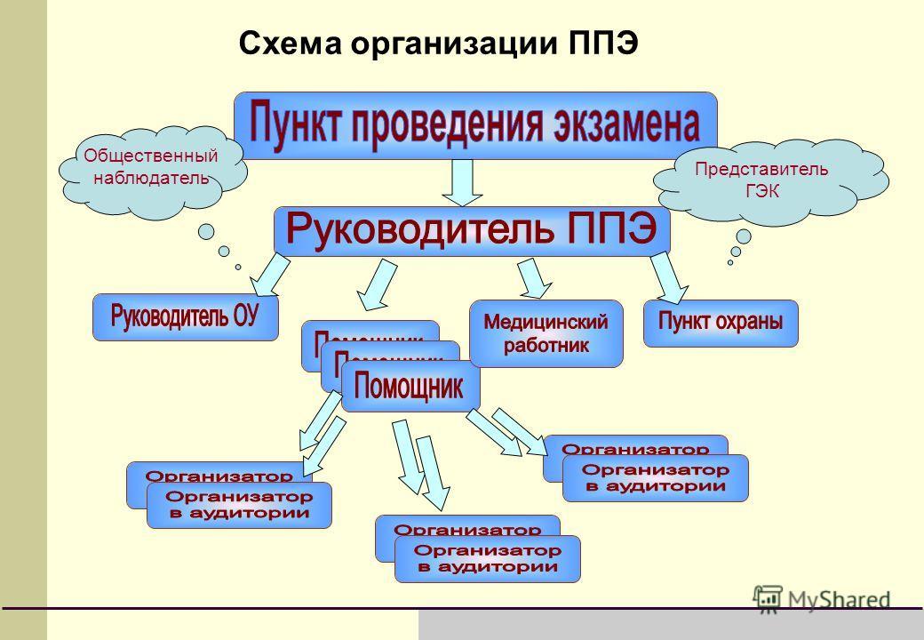 Схема организации ППЭ Представитель ГЭК Общественный наблюдатель