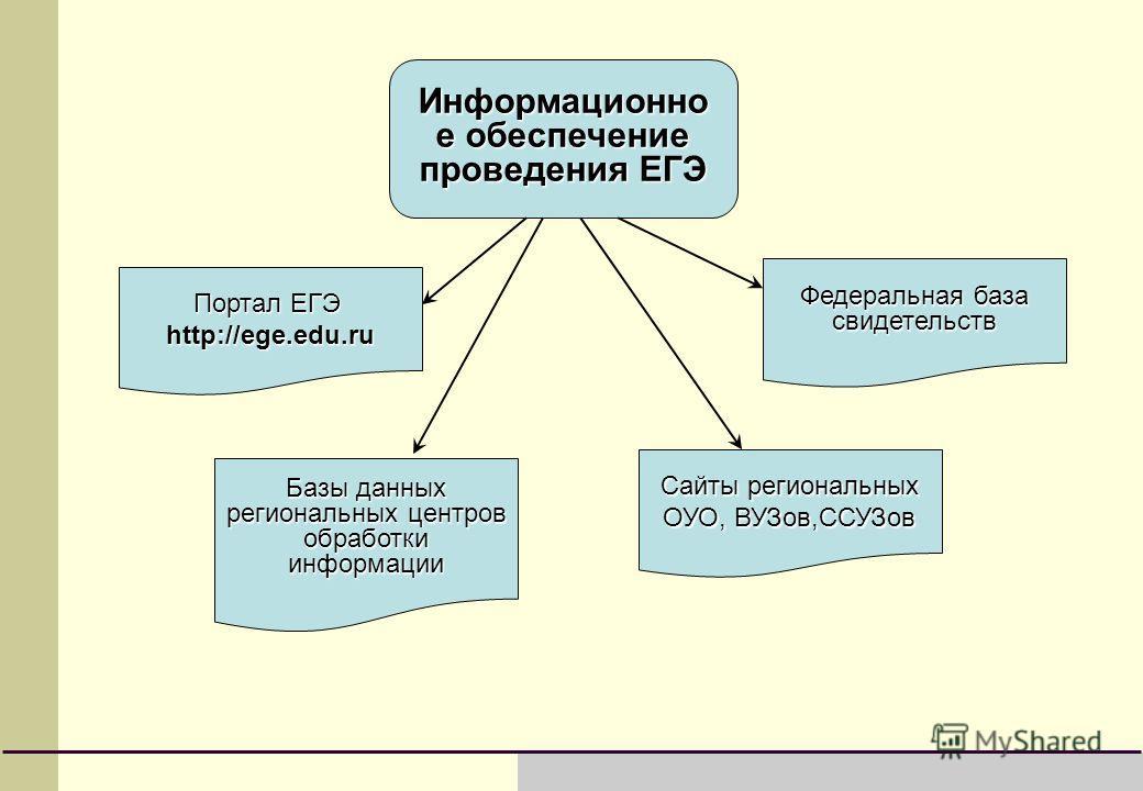 Информационно е обеспечение проведения ЕГЭ Портал ЕГЭ http://ege.edu.ru Базы данных региональных центров обработки информации Сайты региональных ОУО, ВУЗов,ССУЗов Федеральная база свидетельств
