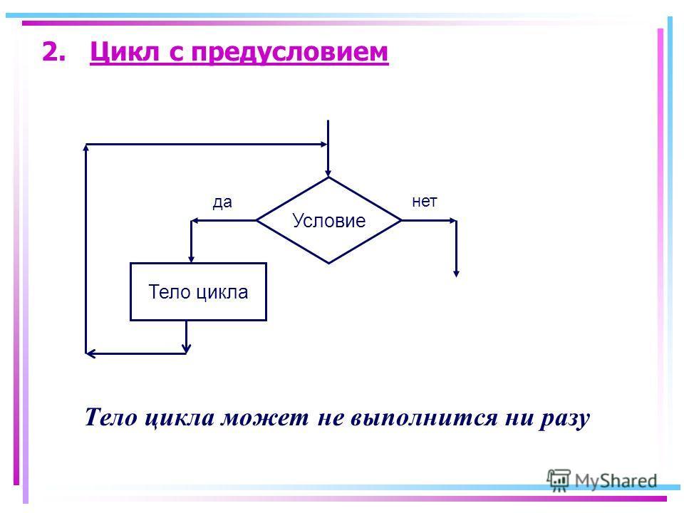 2. Цикл с предусловием Тело цикла может не выполнится ни разу Условие Тело цикла да нет
