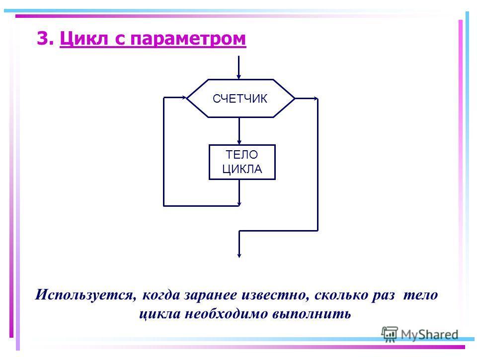 3. Цикл с параметром Используется, когда заранее известно, сколько раз тело цикла необходимо выполнить СЧЕТЧИК ТЕЛО ЦИКЛА