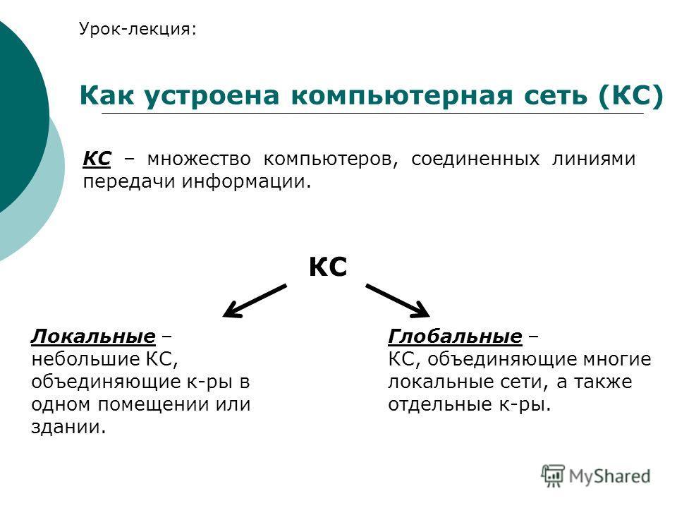 Урок-лекция: Как устроена компьютерная сеть (КС) КС – множество компьютеров, соединенных линиями передачи информации. КС Локальные – небольшие КС, объединяющие к-ры в одном помещении или здании. Глобальные – КС, объединяющие многие локальные сети, а