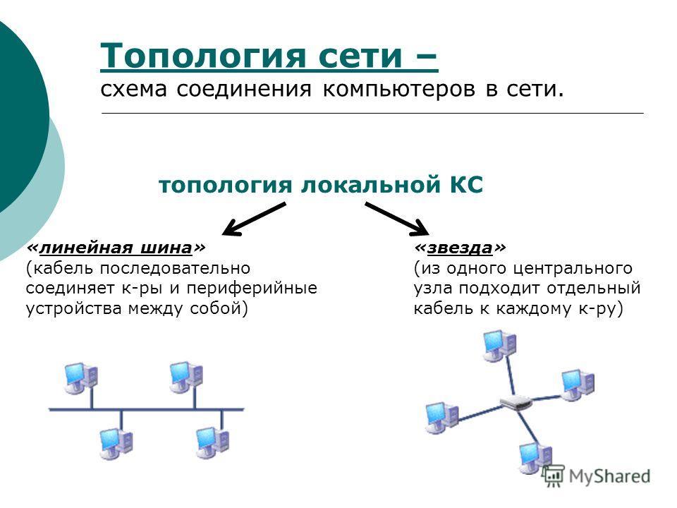 Топология сети – схема