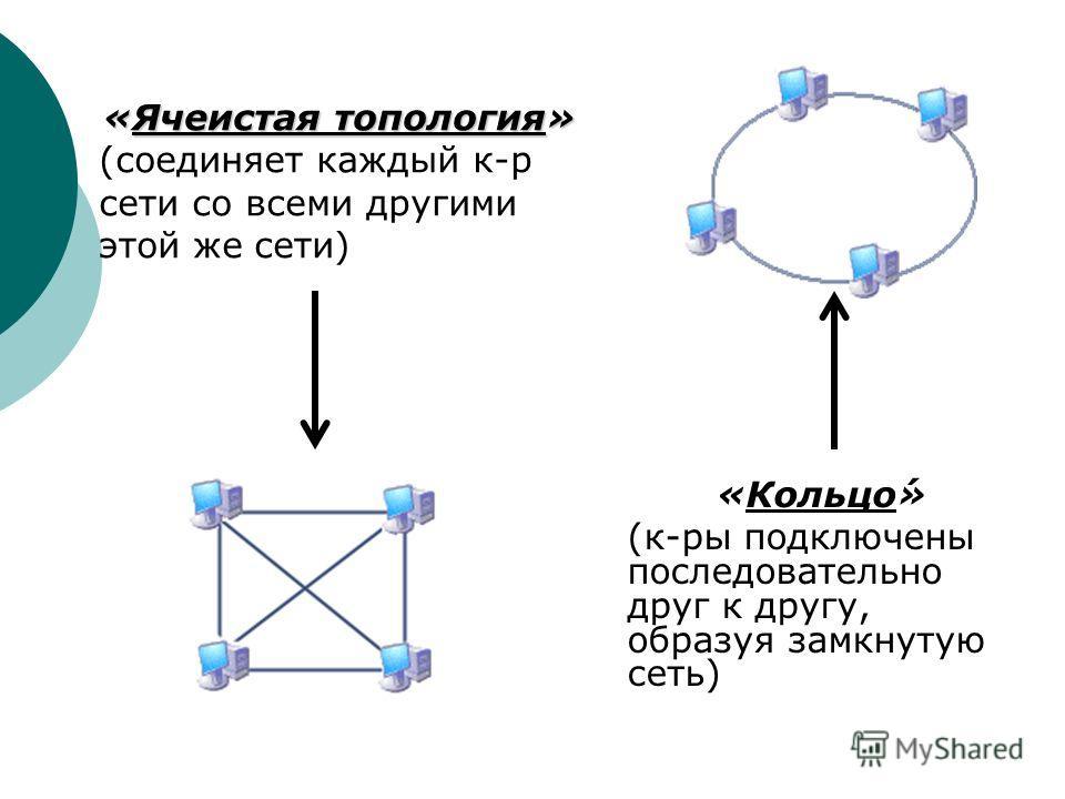 «Кольцо́» (к-ры подключены последовательно друг к другу, образуя замкнутую сеть) «Ячеистая топология» (соединяет каждый к-р сети со всеми другими этой же сети)