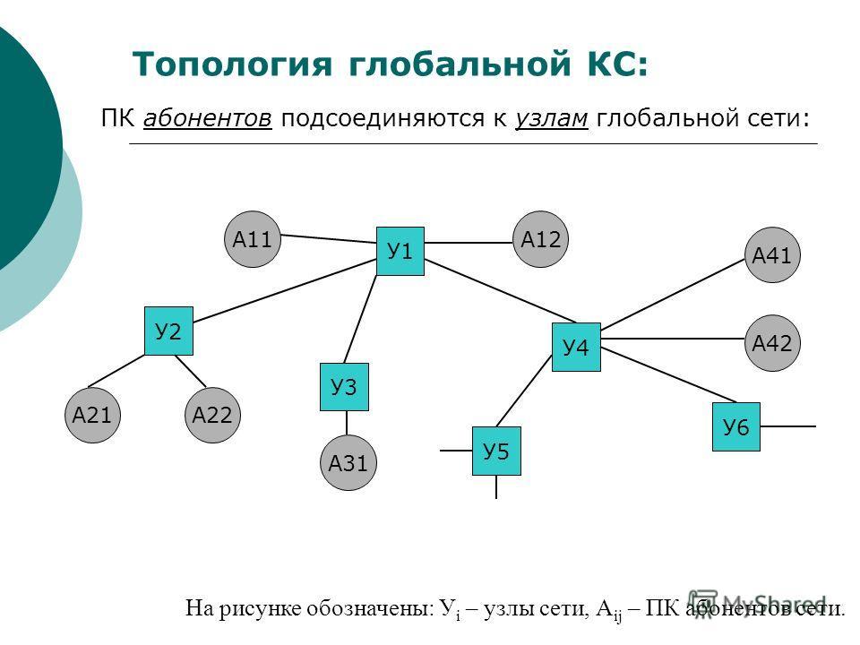 Топология глобальной КС: ПК абонентов подсоединяются к узлам глобальной сети: У1 У2 У3 У4 У5 У6 А11А12 А22А21 А31 А42 А41 На рисунке обозначены: У i – узлы сети, А ij – ПК абонентов сети.