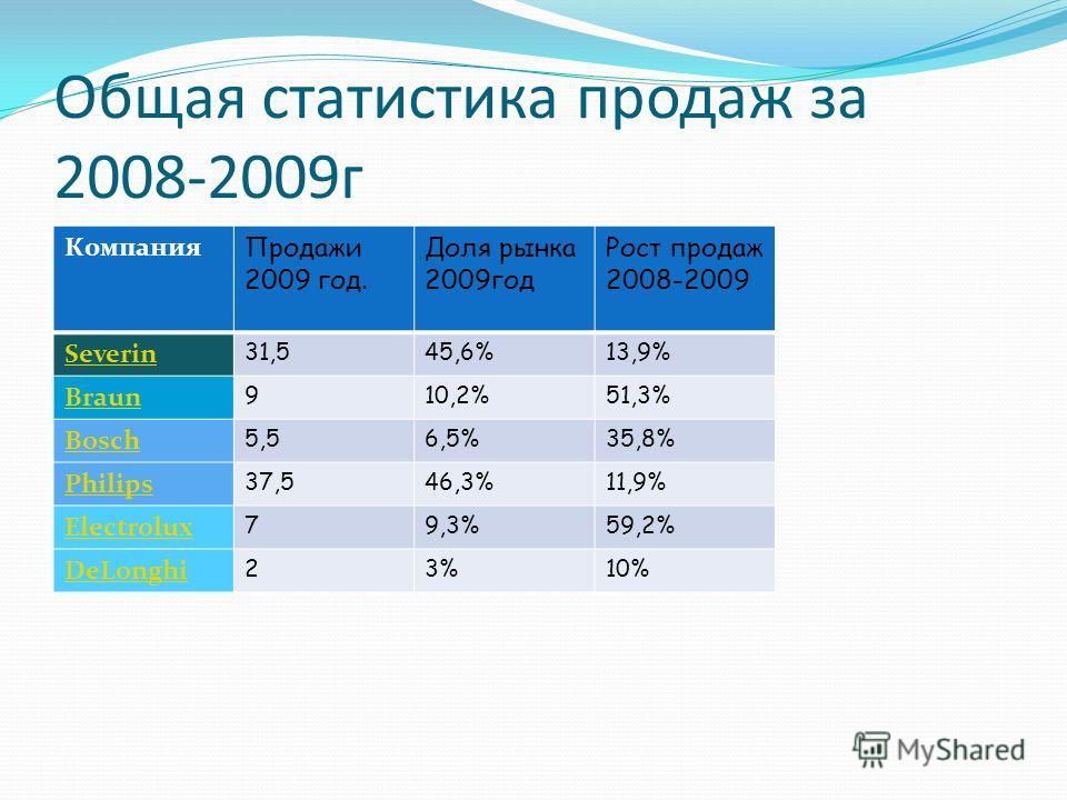 Общая статистика продаж за 2008-2009г Компания Продажи 2009 год. Доля рынка 2009год Рост продаж 2008-2009 Severin 31,545,6%45,6%13,9% Braun 910,2%51,3% Bosch 5,56,5%35,8% Philips 37,546,3%46,3%11,9% Electrolux 79,3%59,2% DeLonghi 23%10%