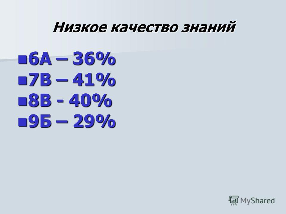Низкое качество знаний 6А – 36% 6А – 36% 7В – 41% 7В – 41% 8В - 40% 8В - 40% 9Б – 29% 9Б – 29%