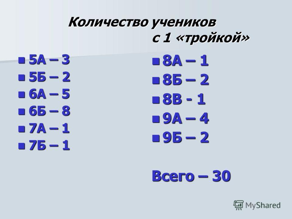 Количество учеников с 1 «тройкой» 5А – 3 5А – 3 5Б – 2 5Б – 2 6А – 5 6А – 5 6Б – 8 6Б – 8 7А – 1 7А – 1 7Б – 1 7Б – 1 8А – 1 8А – 1 8Б – 2 8Б – 2 8В - 1 8В - 1 9А – 4 9А – 4 9Б – 2 9Б – 2 Всего – 30
