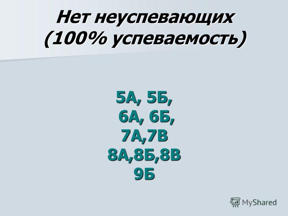 Нет неуспевающих (100% успеваемость) 5А, 5Б, 6А, 6Б, 6А, 6Б,7А,7В8А,8Б,8В9Б