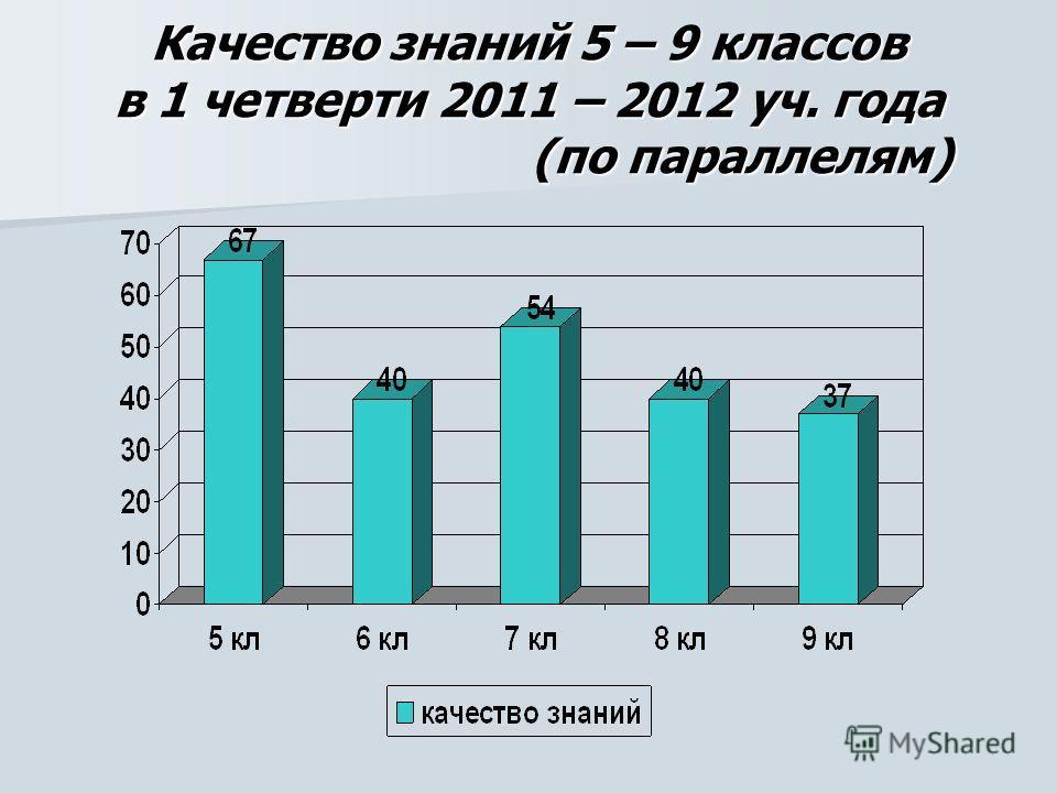 Качество знаний 5 – 9 классов в 1 четверти 2011 – 2012 уч. года (по параллелям)