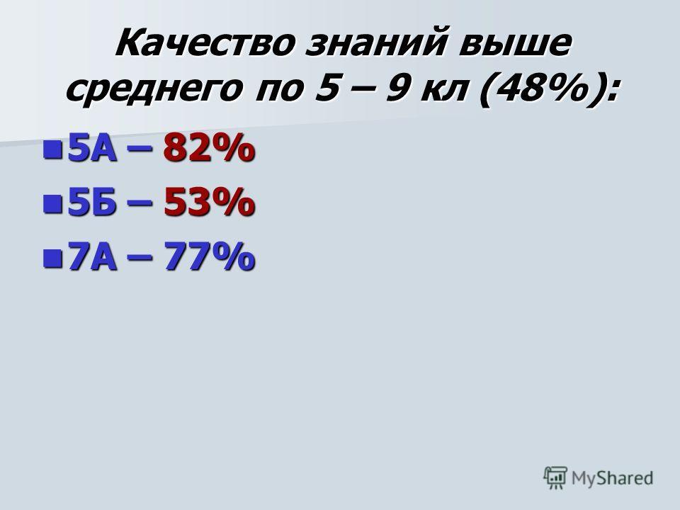 Качество знаний выше среднего по 5 – 9 кл (48%): 5А – 82% 5А – 82% 5Б – 53% 5Б – 53% 7А – 77% 7А – 77%