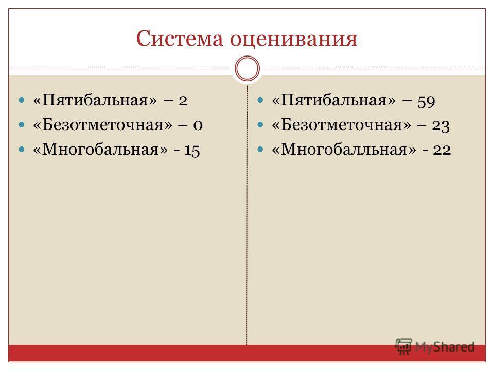 Система оценивания «Пятибальная» – 2 «Безотметочная» – 0 «Многобальная» - 15 «Пятибальная» – 59 «Безотметочная» – 23 «Многобалльная» - 22