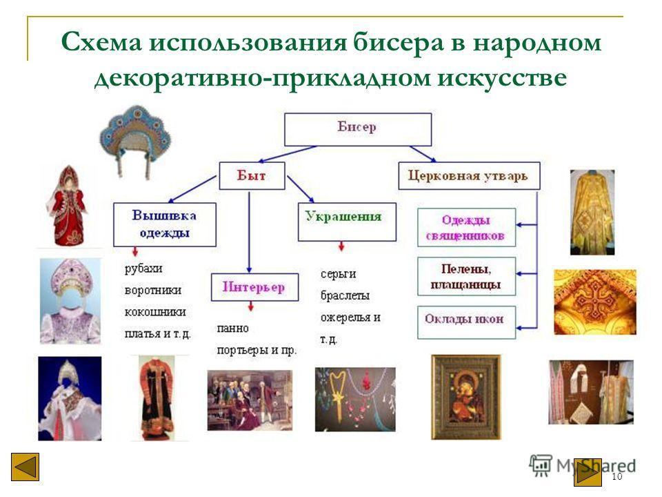 10 Схема использования бисера в народном декоративно-прикладном искусстве