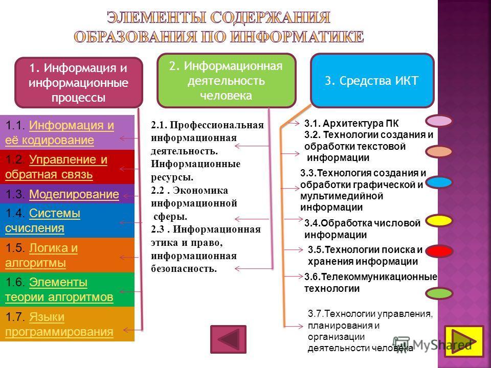 1. Информация и информационные процессы 2. Информационная деятельность человека 3. Средства ИКТ 1.1. Информация и её кодированиеИнформация и её кодирование 1.2. Управление и обратная связьУправление и обратная связь 1.3. МоделированиеМоделирование 1.