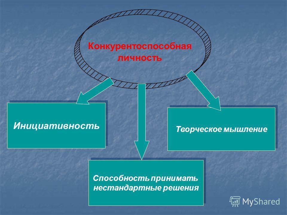 Конкурентоспособная личность Инициативность Способность принимать нестандартные решения Способность принимать нестандартные решения Творческое мышление