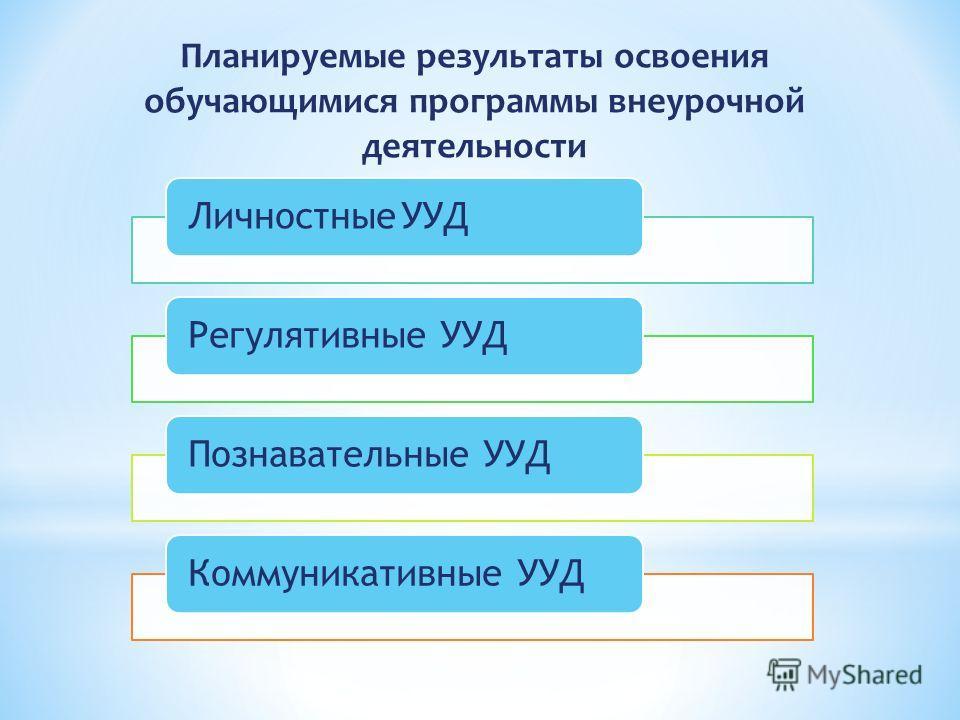 Планируемые результаты освоения обучающимися программы внеурочной деятельности Личностные УУДРегулятивные УУДПознавательные УУДКоммуникативные УУД