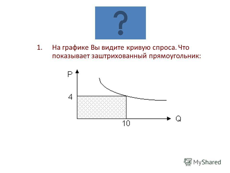 1.На графике Вы видите кривую спроса. Что показывает заштрихованный прямоугольник: