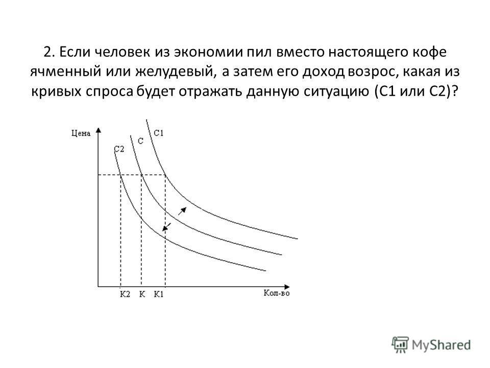 2. Если человек из экономии пил вместо настоящего кофе ячменный или желудевый, а затем его доход возрос, какая из кривых спроса будет отражать данную ситуацию (С1 или С2)?