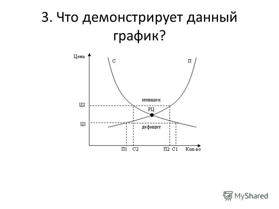 3. Что демонстрирует данный график?