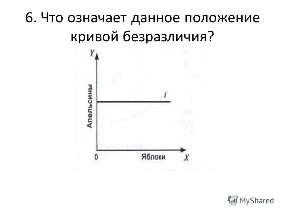 6. Что означает данное положение кривой безразличия?
