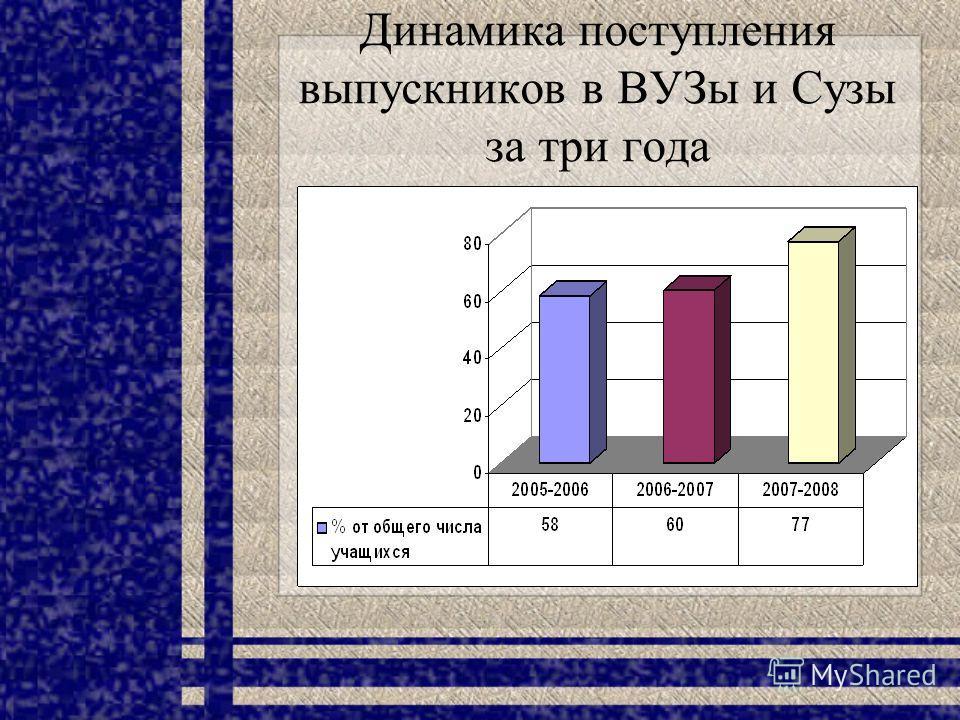 Динамика поступления выпускников в ВУЗы и Сузы за три года