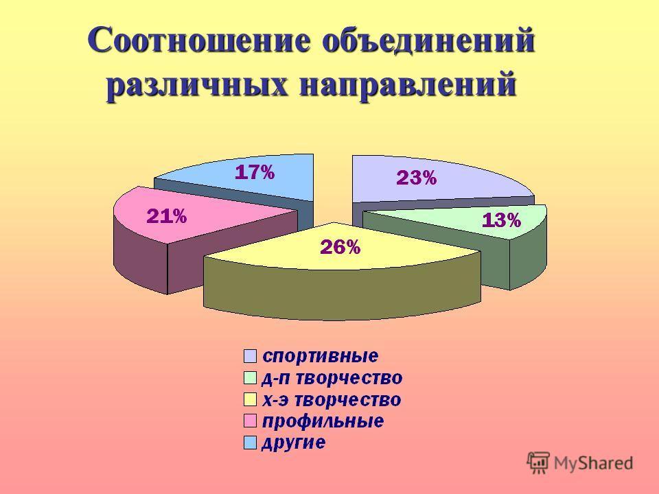 Соотношение объединений различных направлений