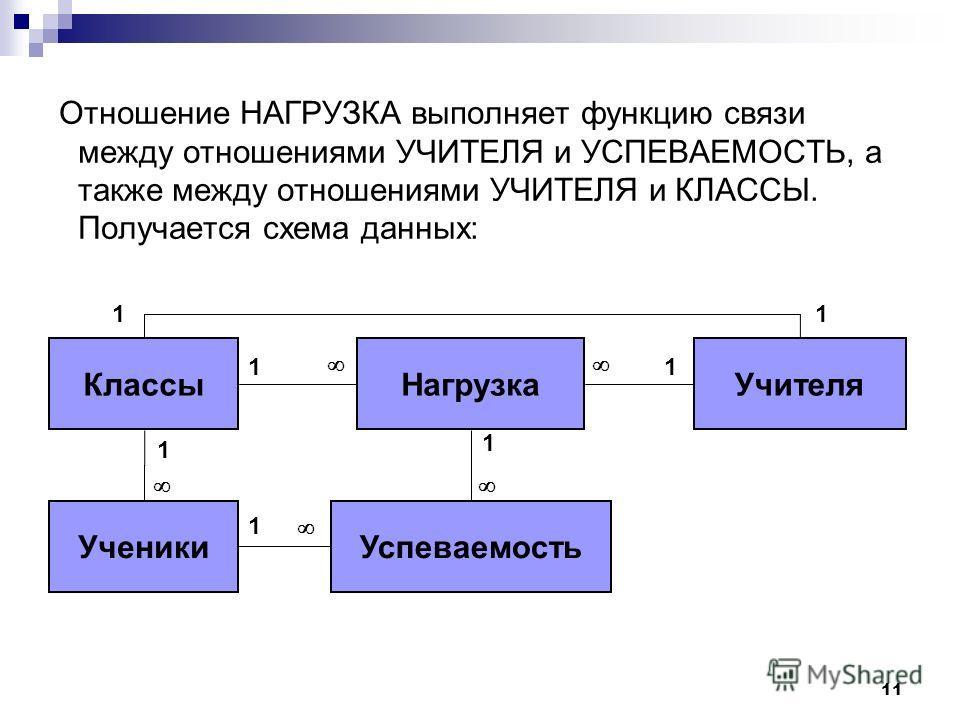 11 Отношение НАГРУЗКА выполняет функцию связи между отношениями УЧИТЕЛЯ и УСПЕВАЕМОСТЬ, а также между отношениями УЧИТЕЛЯ и КЛАССЫ. Получается схема данных: КлассыНагрузкаУчителя УченикиУспеваемость 11 11 1 1 1