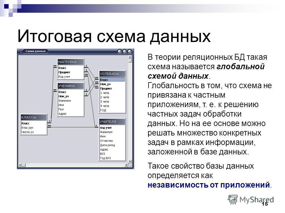 15 Итоговая схема данных В теории реляционных БД такая схема называется глобальной схемой данных. Глобальность в том, что схема не привязана к частным приложениям, т. е. к решению частных задач обработки данных. Но на ее основе можно решать множество