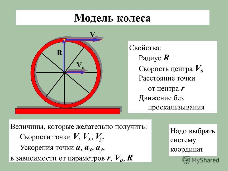 Модель колеса VоVо V R Свойства: Радиус R Скорость центра V о Расстояние точки от центра r Движение без проскальзывания Величины, которые желательно получить: Скорости точки V, V x, V y, Ускорения точки a, a x, a y, в зависимости от параметров r, V о
