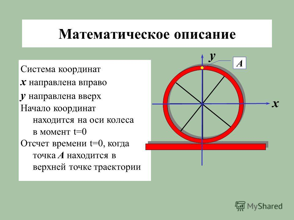 Математическое описание Система координат x направлена вправо y направлена вверх Начало координат находится на оси колеса в момент t=0 Отсчет времени t=0, когда точка А находится в верхней точке траектории x y А