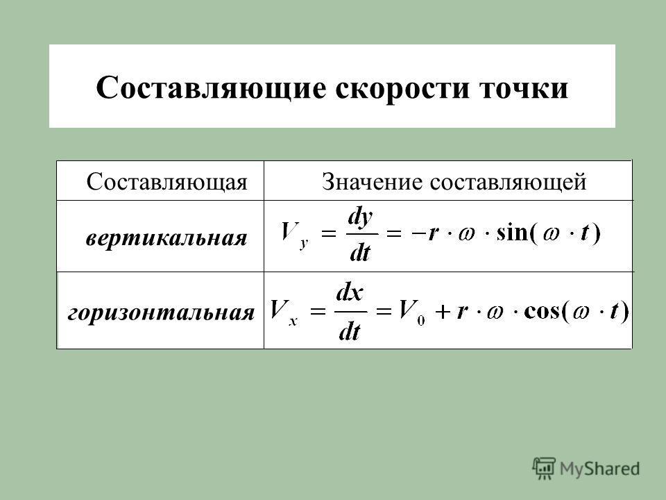 Cоставляющие скорости точки Значение составляющей горизонтальная вертикальная Составляющая