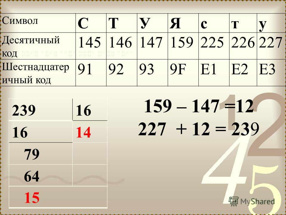 Символ СТУЯсту Десятичный код 145146147159225226227 Шестнадцатер ичный код 9192939F9FE1E2E3 159 – 147 =12 227 + 12 = 239 23916 14 79 64 15