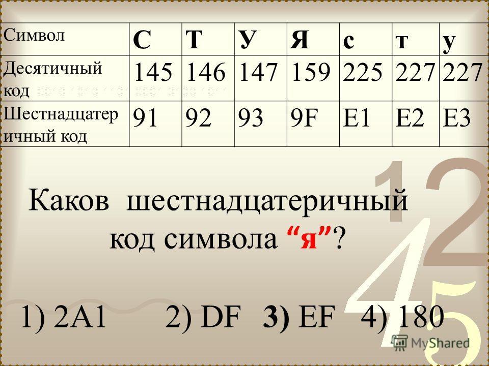 Символ СТУЯсту Десятичный код 145146147159225227 Шестнадцатер ичный код 9192939F9FE1E2E3 Каков шестнадцатеричный код символа я ? 1) 2A1 2) DF 3) ЕF 4) 180